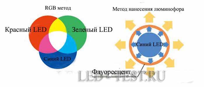 Как получить белый цвет светодиодов