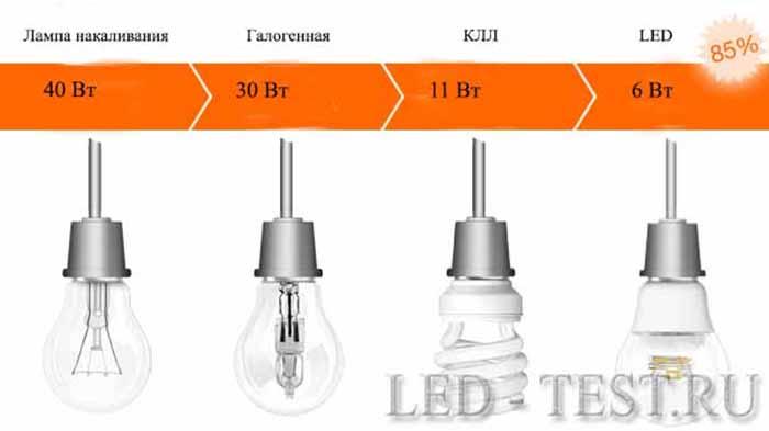 Мощность светодиодов