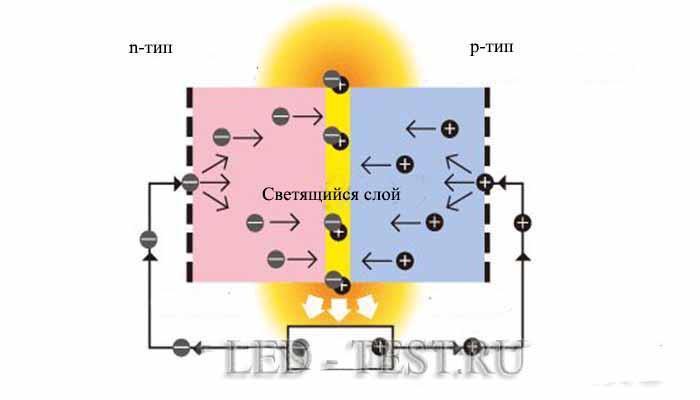 Принцип работы светодиодов