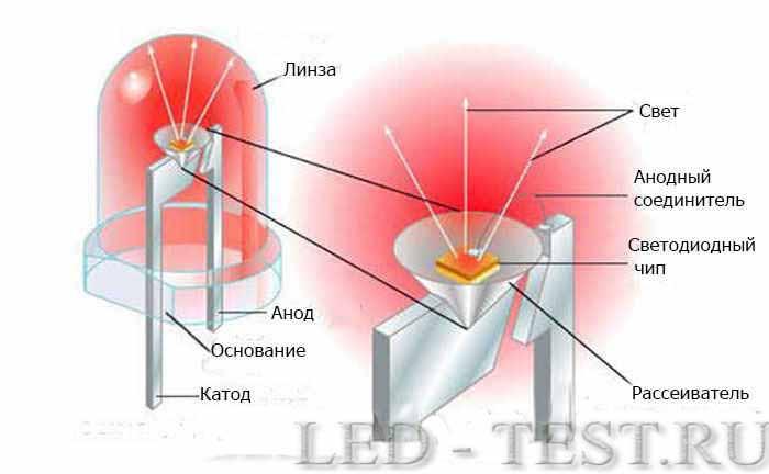 Устройство индикаторных светодиодов