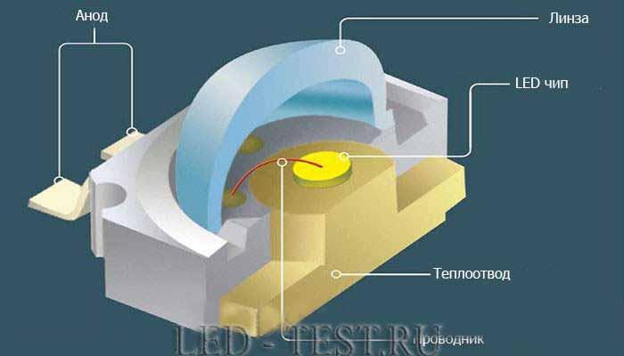 Устройство SMD чипов