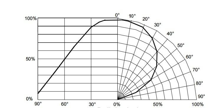 Диаграмма рассеивания светового потока