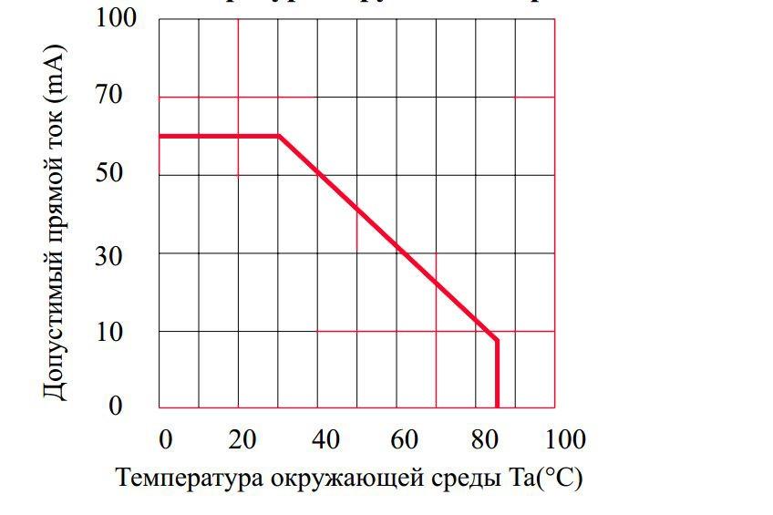 Допустимость прямого тока от температуры воздуха