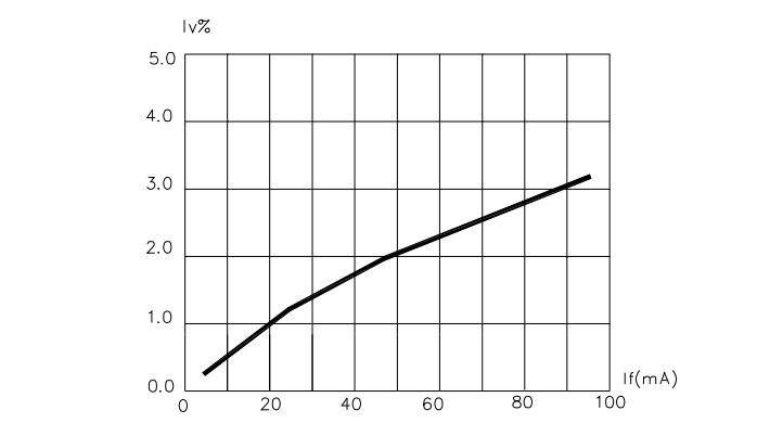График зависимости светового потока от тока