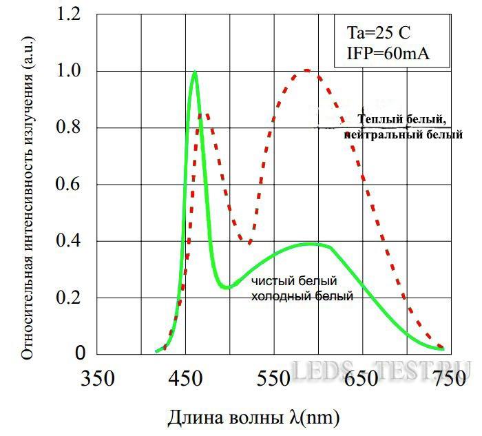 Спктральный состав излучения SMD 5050