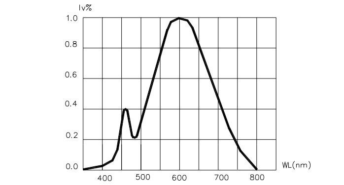Зависимость светового потока от длины волны