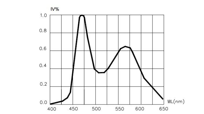 Зависимость светового потока от длины волны диода