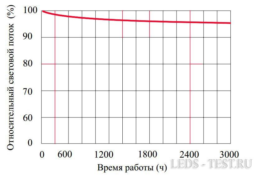 Зависимость светового потока от наработки часов