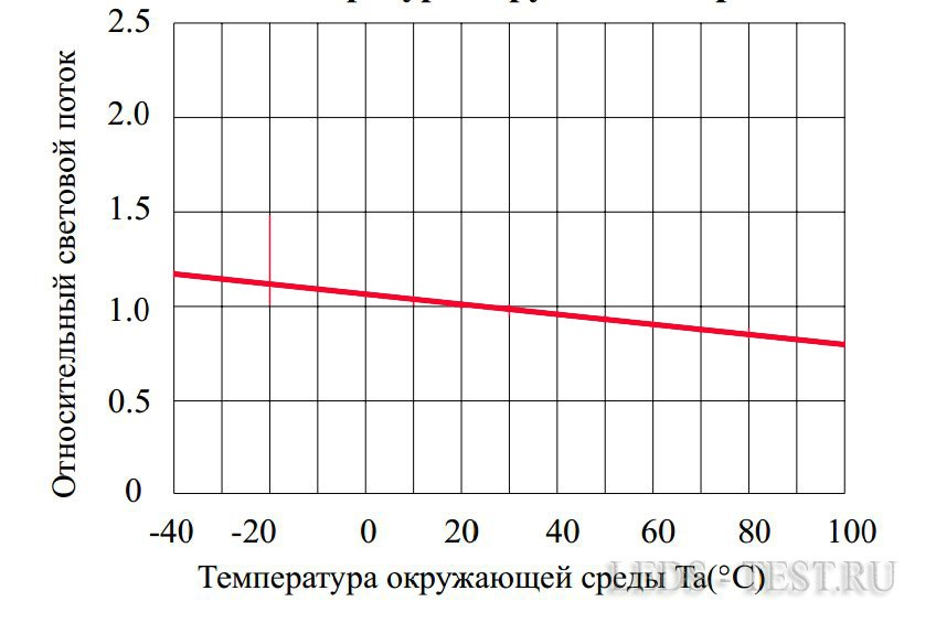 Зависимость светового потока от окружающей температуры