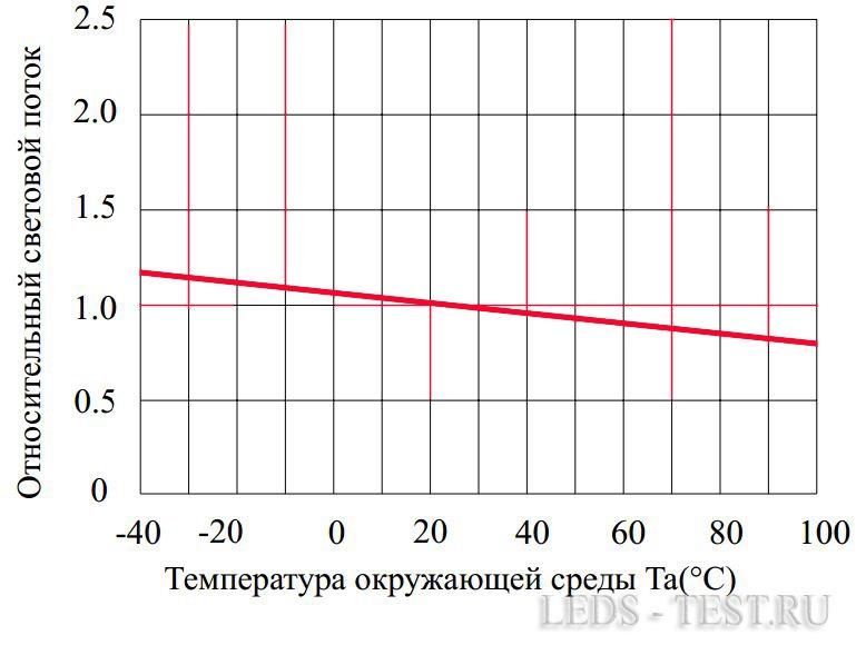 Зависимость светового потока от температуры окружающей среды