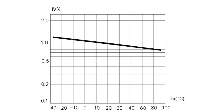Зависимость светового потока от температуры воздуха