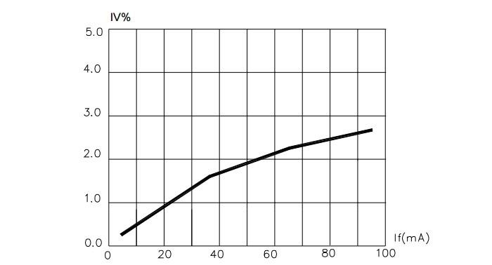 Зависимость светового потока от тока