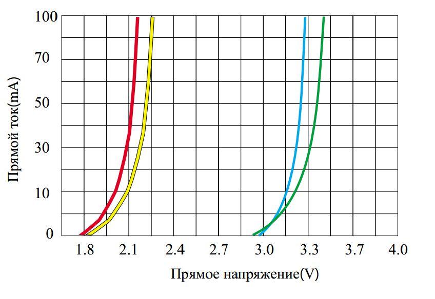 Зависимость тока от напряжения