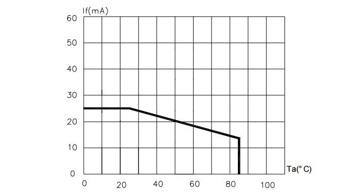 Зависимость тока от окружающего воздуха