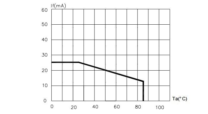 Зависимость тока от температуры воздуха