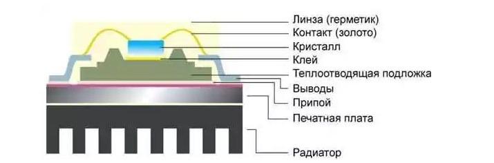 Устройство СМД светодиода в устройстве LED прожеткоров