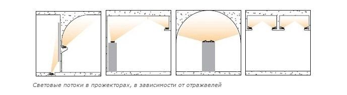 https://leds-test.ru/wp-content/uploads/2016/02/Vidy-otrazhatelej-v-svetodiodnyh-prozhektorah.jpg
