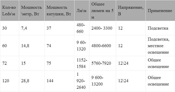 Основные характеристики светодиодных лент SMD 5050