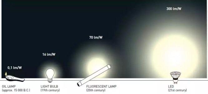 Эффективность источников света