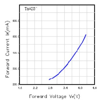 График при сравнении светодиодов 1 и 3 Вт