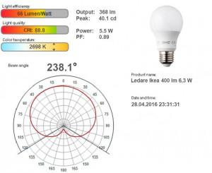 Характеристики LEDARE 6 W