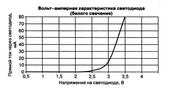 Вольтампераня характеристика светодиодов