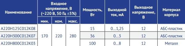 Серия А220Н_С_К_ Мощность 15-100 Вт