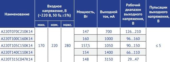 Серия А220Т_С_К14 Мощность 147–160 Вт