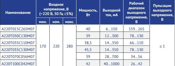 Серия А220Т_С_М07