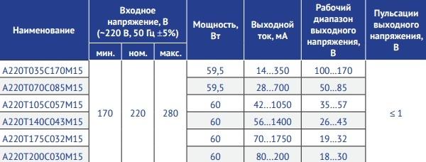 Серия А220Т_С_М15 Мощность 60 Вт