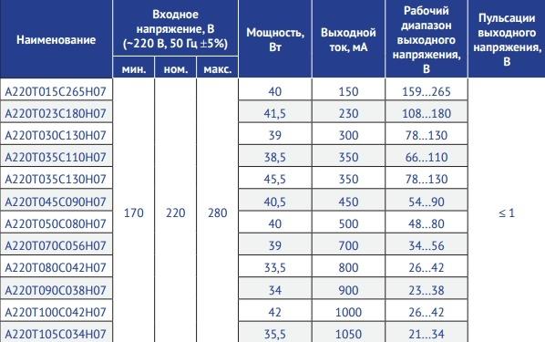 Серия А220Т_С_Н07 Мощность 40–45 Вт