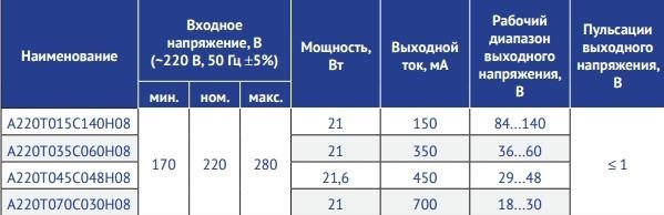 Серия А220Т_С_Н08 Мощность 20–22 Вт