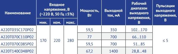 Серия А220Т_С_Р02 Мощность 60–75 Вт