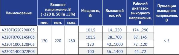 Серия А220Т_С_Р03 Мощность 100–120 Вт