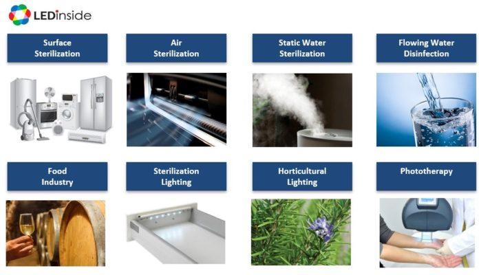 <pre>LEDinside планирует грандиозный запуск рынка УФ-светодиодов 2020 года и стратегий брендинга