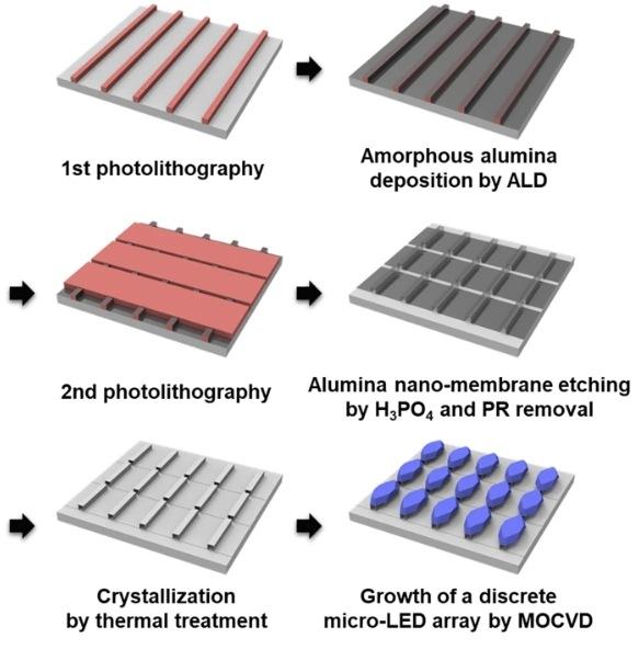 <pre>Новые исследования достигли роста микро-светодиодов на 100-нм сапфировой нано-мембране без травления
