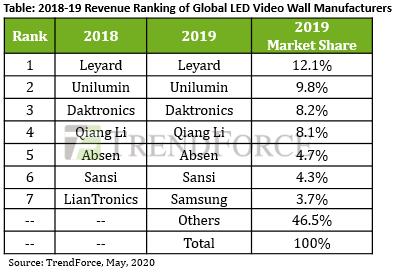 <pre>TrendForce: благодаря уменьшению шага пикселей, выручка рынка светодиодных видеостен по-прежнему будет расти на 3,7% г / г в 2020 году