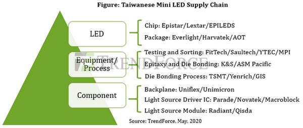 <pre>TrendForce: спрос на светодиодную периферию растет, так как Apple стимулирует рыночные возможности в приложениях с мини-светодиодной подсветкой