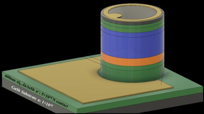 Новое исследование показывает рекордный лавинный фотодиод для безопасной для глаз LiDAR