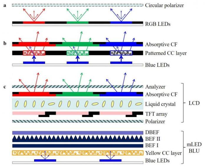 Анализ характеристик и сравнение между LCD, OLED, Mini LED и Micro LED дисплеями