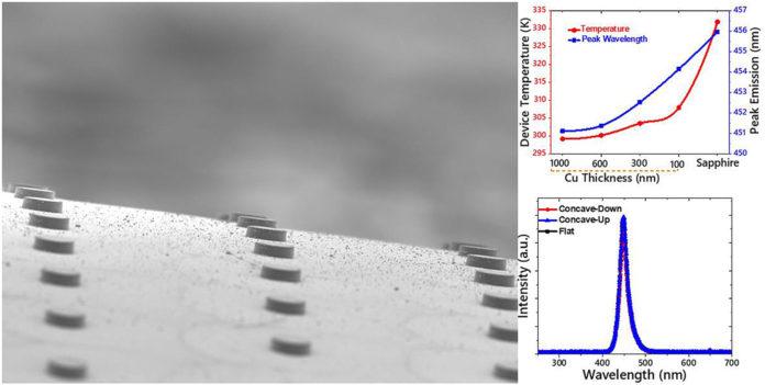 Исследователи представили новый подход к производству гибкого микро светодиодного дисплея