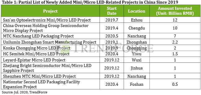 По мере того как Китай наращивает темпы коммерциализации мини / микро светодиодов, общий объем инвестиций в проект достигает 39,1 млрд. Юаней, сообщает TrendForce