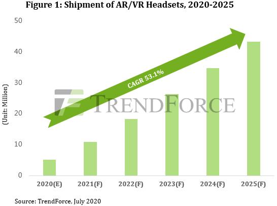 TrendForce: ожидается, что поставки устройств AR / VR в 2025 году достигнут 43,2 млн. Единиц, управляемых очкообразными устройствами AR / VR