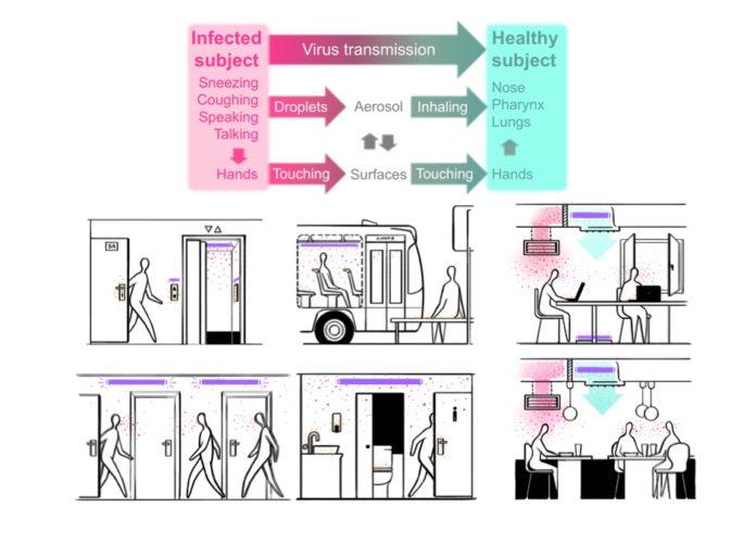 Ученые поддерживают применение ультрафиолетовых лучей для снижения проникновения SARS-CoV-2 в помещениях