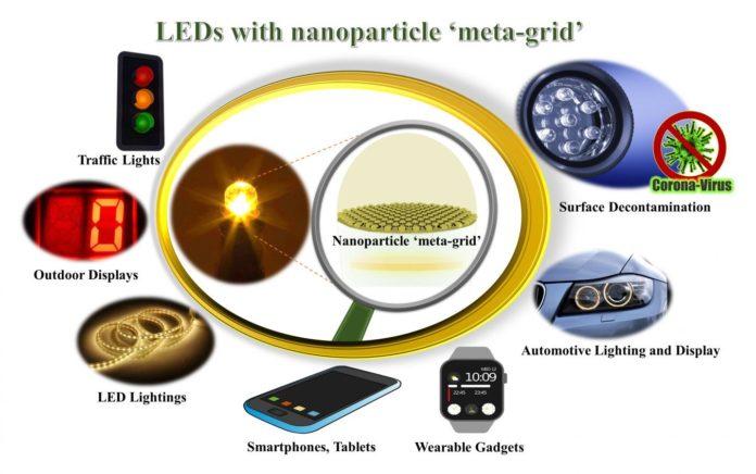 Research представляет новую технологию наночастиц для улучшения излучения светодиодов и снижения энергопотребления