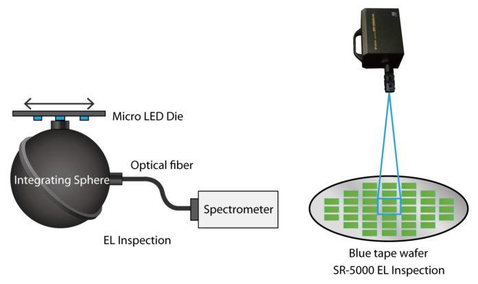 TOPCON представляет оптическую проверку и оценку качества микросветов
