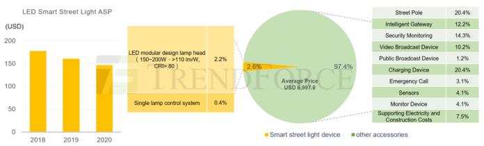 TrendForce: новая реконструкция инфраструктуры стимулирует рыночный спрос, к 2024 году масштаб рынка умных уличных фонарей достигнет 1,1 миллиарда долларов США