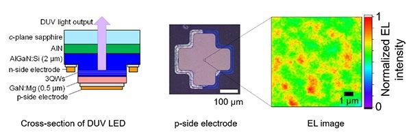 Японские исследователи используют светодиод DUV для достижения высокоскоростной передачи LiFi