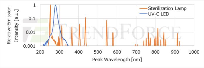 【Эксклюзивное интервью】 Оптическая мощность светодиода Nichia UVC увеличена до 70 мВт с целью замены ртутной лампы на рынке дезинфекции