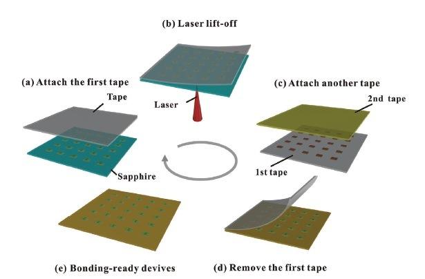 Новая технология, сочетающая в себе клейкие ленты и лазерный подъемник, для получения высокопродуктивного переноса на микро-светодиодах